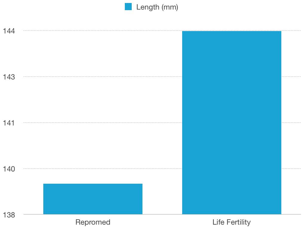 Length of sperm life